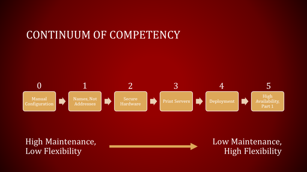 Illustration of Enterprise Printing Continuum of Competency